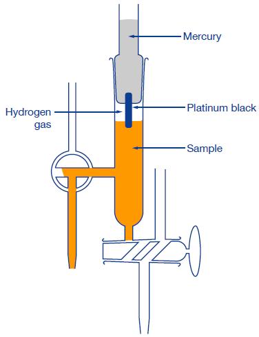 Phương pháp điện cực hydro