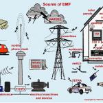 Kỹ thuật đo điện từ trường tần số công nghiệp